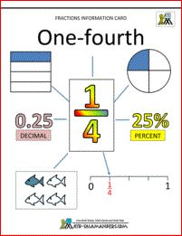 Fraction printable card - one fourth - all you need to know about the fraction 1/4