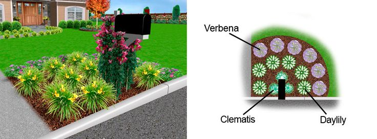 pictures of landscaping around mailboxes - Google Search