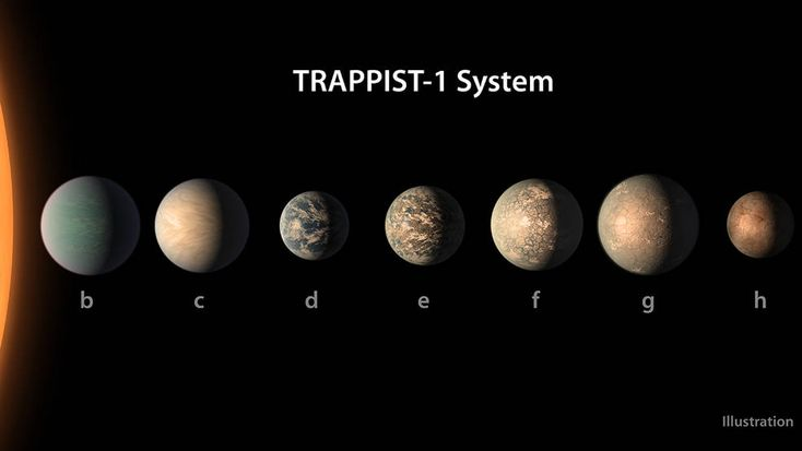 This artist's concept shows what the TRAPPIST-1 planetary system may look like, based on available data about the planets' diameters, masses and distances from the host star, as of February 2018. (Credits: NASA/JPL-Caltech)