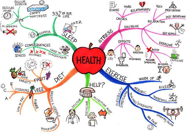 ¿Cómo hacer Mapas mentales? excelente herramienta para el trabajo en el aula. | Ideas Para la Clase.com