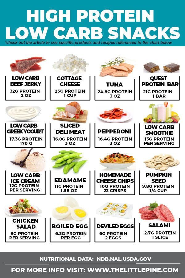 22 Best High Protein Low Carb Snacks High protein low