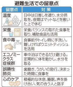 熊本地震による避難生活は、長期化に伴い高齢者らの誤嚥(ごえん)性肺炎やエコノミークラス症候群などのリスクが高まる。衛生状態や運動への配慮が必要となる。 東日本大震災の発生から初期の段階に、避難生活の疲労やストレスなどで体調を悪化させ死亡した震災関連死は、9割