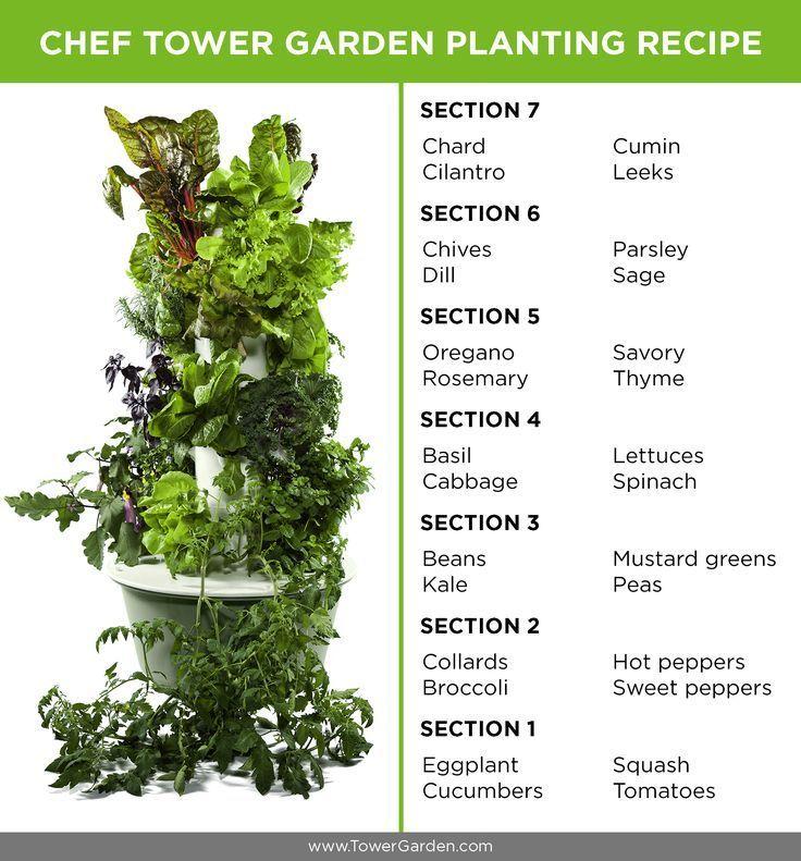 Image result for tower garden arrangement herbs