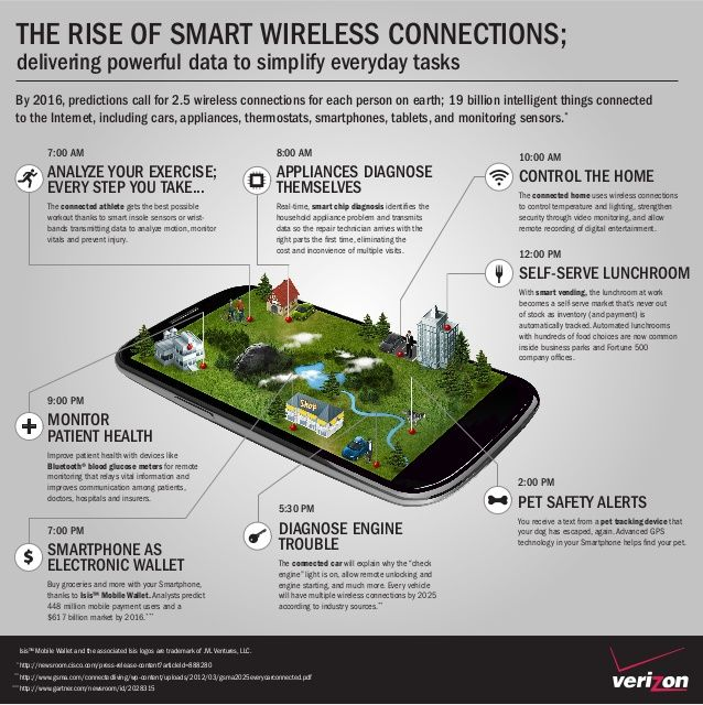 """By 2016, it is predicted that there will be 19 billion """"things"""" connected wirelessly to the internet!"""
