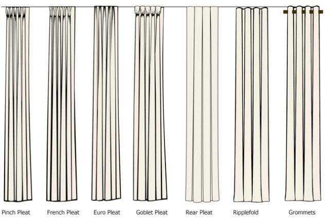Visual guide to pleated drapes: Pinch pleats, French pleats, Euro pleats, Goblet pleats, Rear pleats.