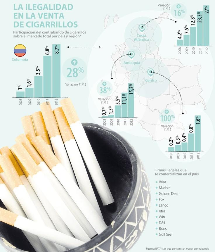 La Ilegalidad en la Venta de Cigarrillos #Tabaco