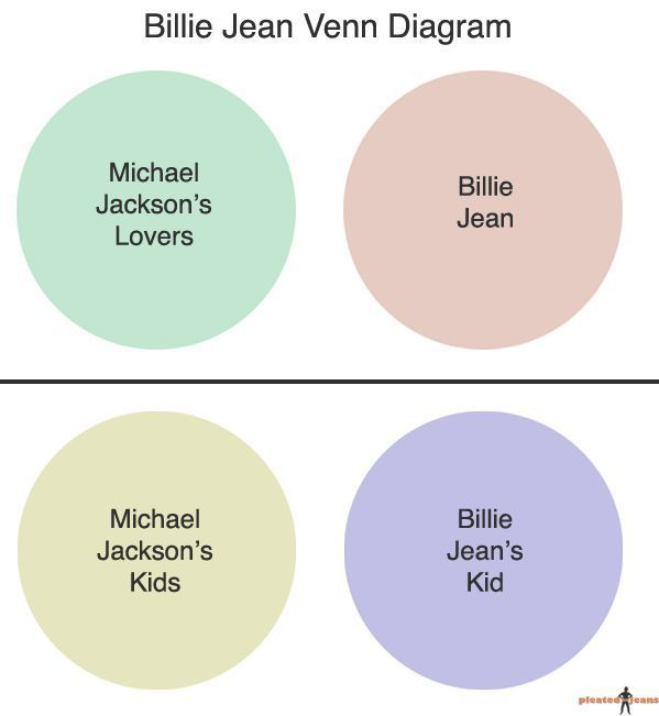 31 Best Venn Diagram Humour Images On Pinterest Venn Diagrams
