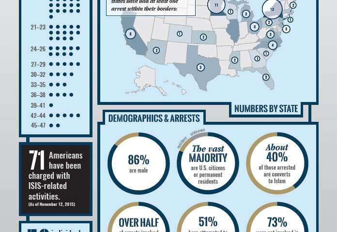 First comprehensive report examines Americans recruited by ISIS