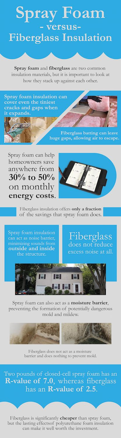 Spray foam versus fiberglass insulation - Spray foam insulation and fiberglass insulation are common insulation materials but it's important to know how they stack up against each other.  This infographic compares and contrasts pros and cons of spray foam and fiberglass insulation. Provided by Dixie Foam, your spray foam insulation contractors in Mississippi.