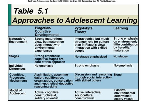 a look at the developmental stage of adolescence Also avilable in [] formathuman development is a lifelong process of physical, behavioral, cognitive, and emotional growth and change in the early stages of life— from babyhood to.