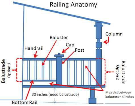 Porch Railings Calculations Made Easy9 best House Parts   Essential  and obscure  Terminology images on  . Names Of Exterior House Trim Parts. Home Design Ideas