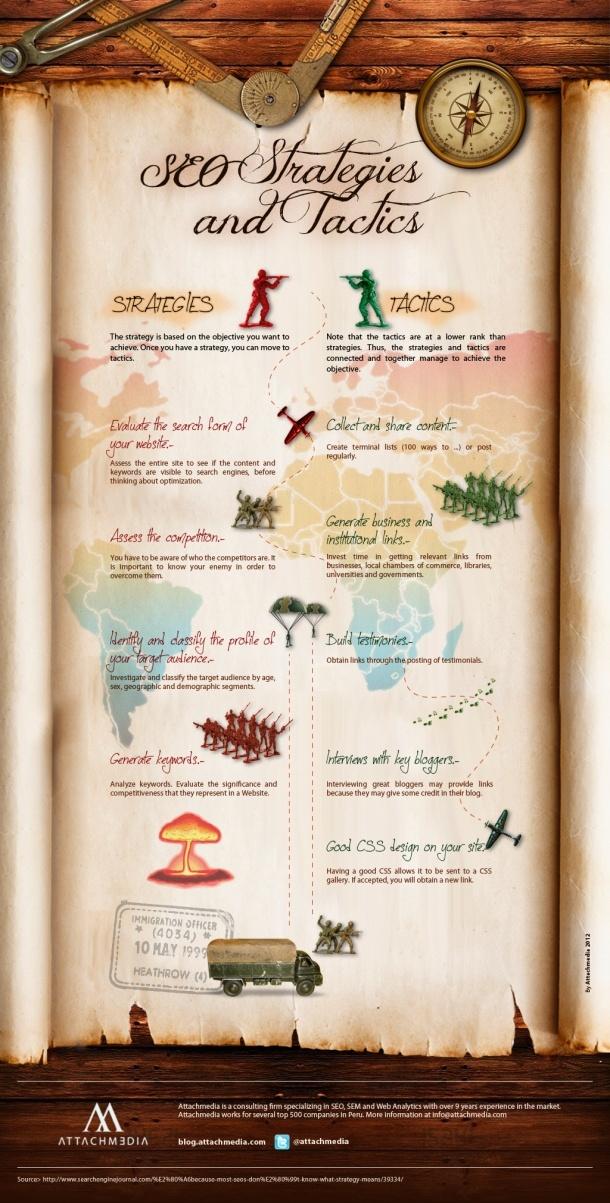 Estrategias y tácticas SEO | SEO strategies and tactics #infografia #seo #infographic