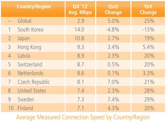 Najszybszy #internet w Korei Południowej i Japonii. Polska na 25. miejscu (25-04-2013)
