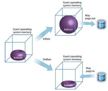 http://www.vmwarearena.com/vmware-memory-management-part-3-memory-ballooning/