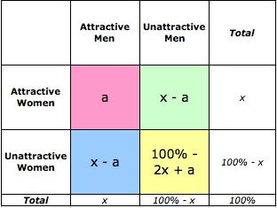 pretty women marrying ugly guys - the math