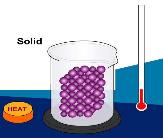 Interactive Animation By Pearson Education Solid Liquid Gas