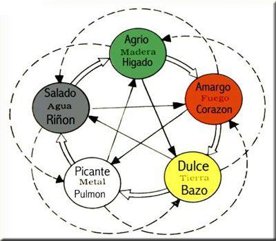 El sabor de los alimentos según la Medicina Tradicional China.