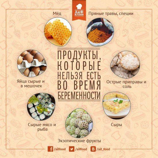 7 NOT-pregancy food|Продукты, которые нельзя есть при беременности