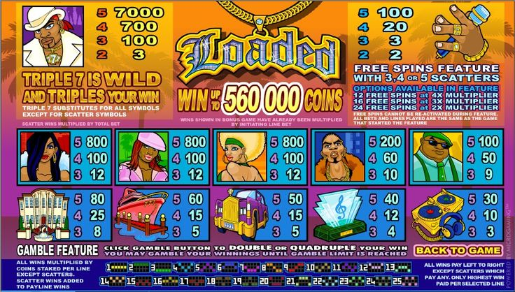 Loaded - Play this slot free