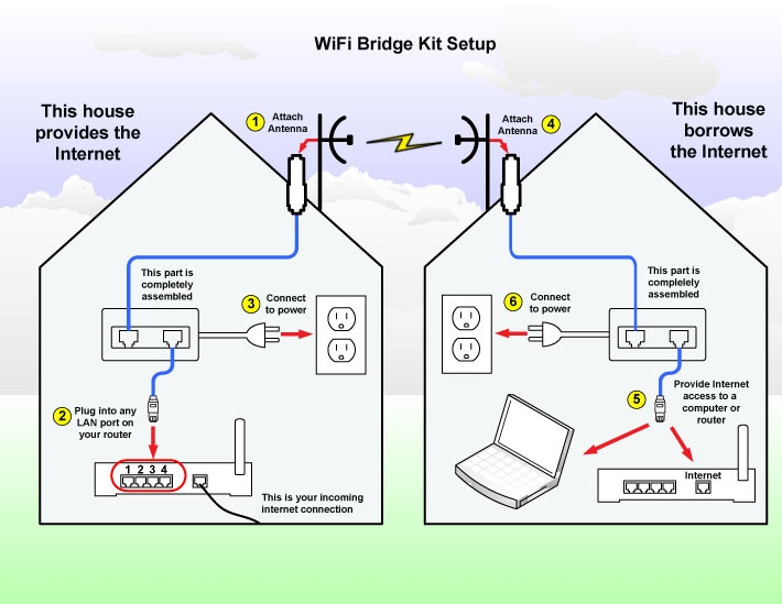 Solved Can you use 2 wifi extenders at the same time - NETGEAR Communities