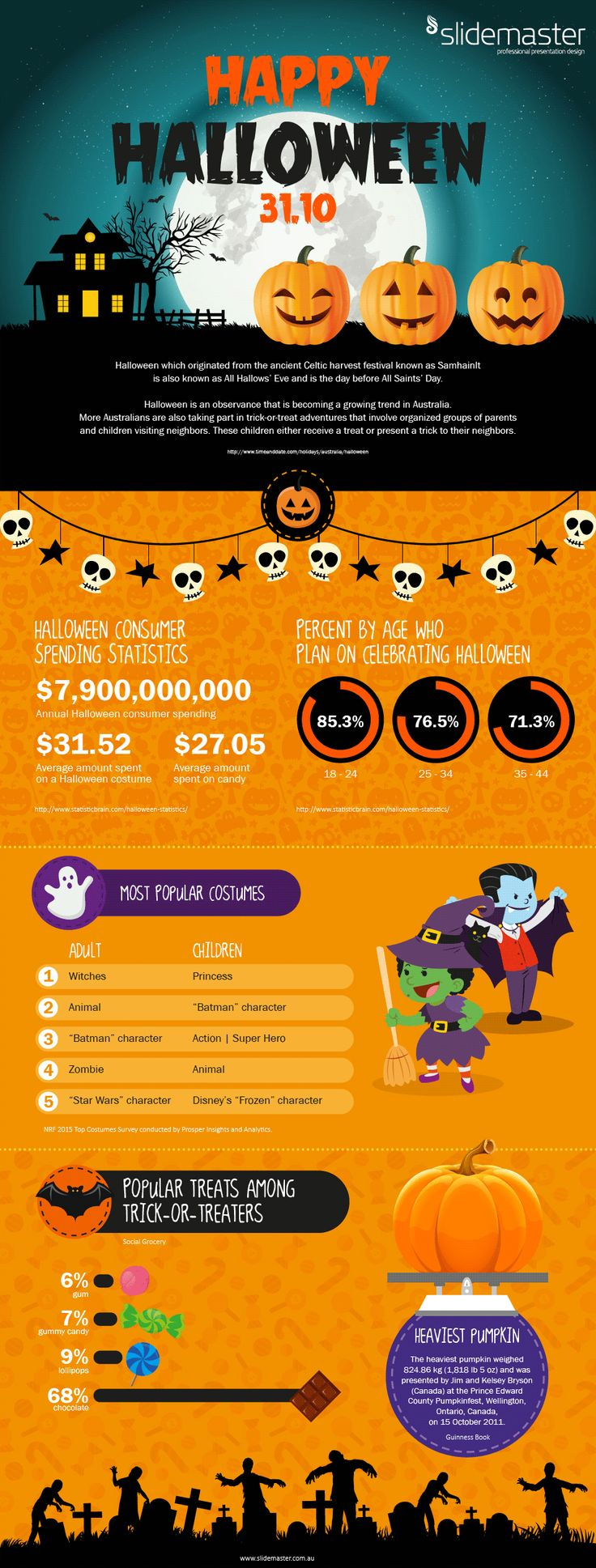 Happy Halloween. Gif-o-Graphic. Animated Infographic. Designed by Slidemaster