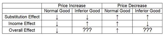 Giffen Goods: Putting the Substitution and Income Effects Together