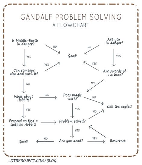 Gandalf's decision-making process is quite orderly.