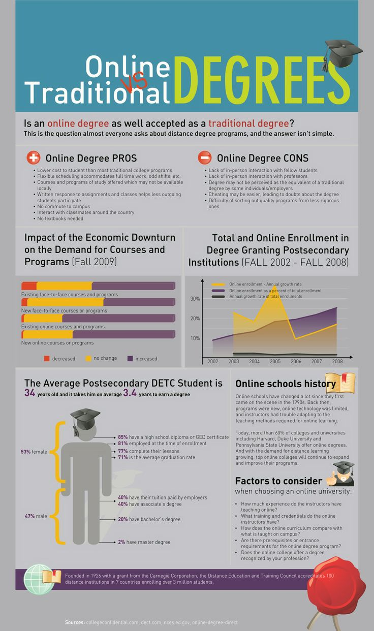 Online vs. Traditional Degrees