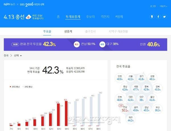 총선과 함께한 IT업계, 투표율부터 개표까지 - 한국스포츠경제