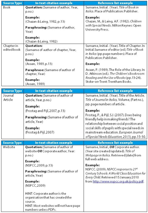 Research proposal of