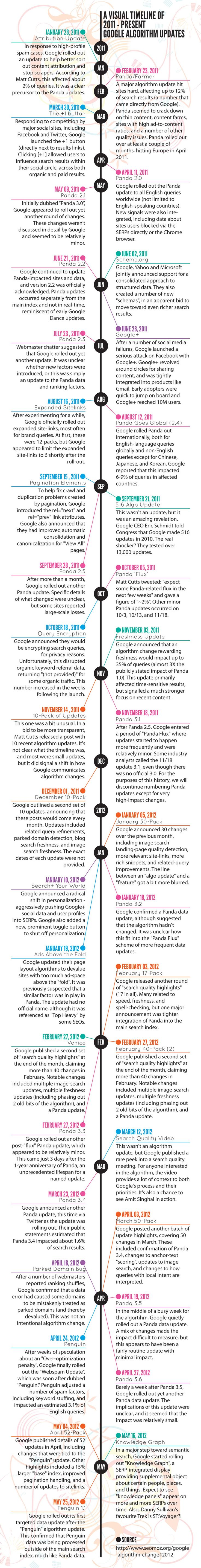 NEW: Feb 2011 to July 2011 ~ Visual Timeline Infographic of Google Algorithm Updates