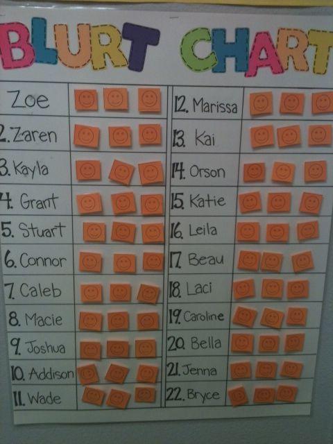 Classroom Management Ideas For First Grade : Blurt chart genius management idea first grade
