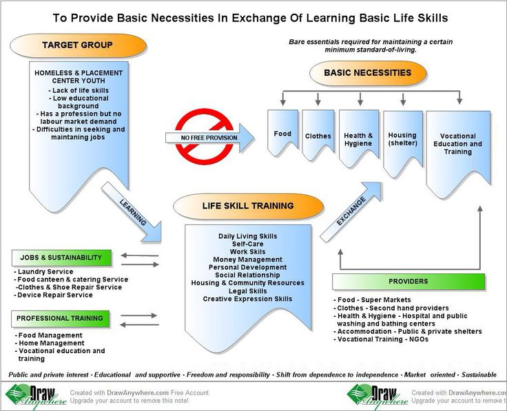 psychology and basic life skills On jan 1, 2016, ken hodge (and others) published the chapter: life skills and basic psychological needs: a conceptual framework for life skills interventions in the.
