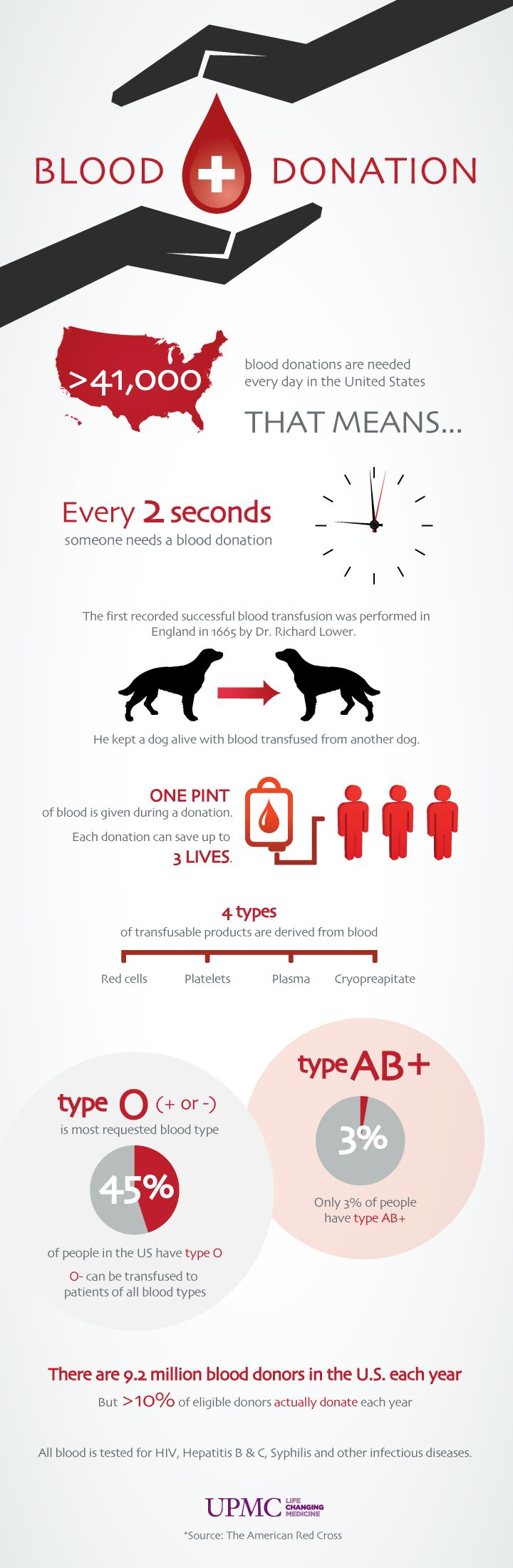 17 best ideas about blood donation blood donation infographic every 2 seconds someone in the united states needs a blood donation did