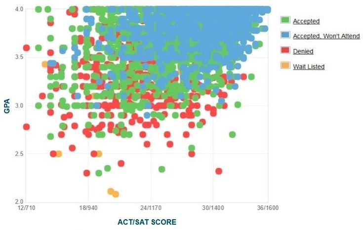 Do You Have the Grades and Test Scores for the University of Florida?: Florida GPA, SAT and ACT Graph