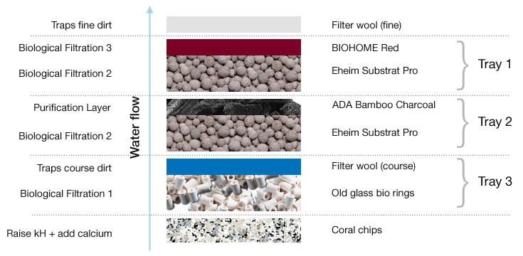 Ordering of the Eheim filter media (from bottom to top!)