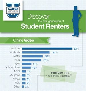 Discover the Next Generation of Student Renters. Marketing to Students