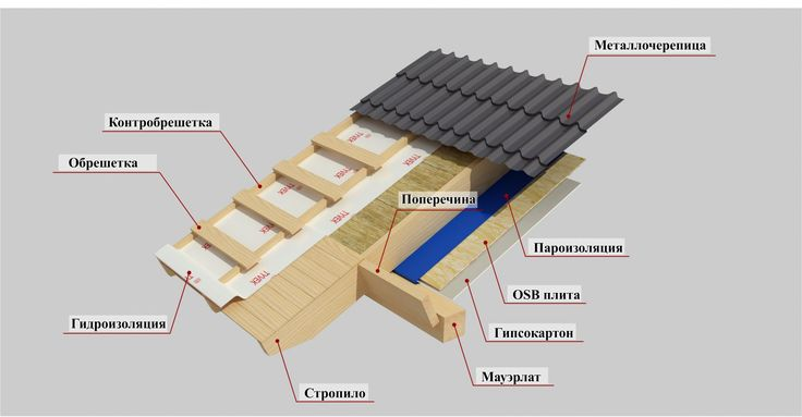 Устройство стропильной системы крыши дома или гаража – стоимость работ, фотокаталог проектов - ВотМастера.ру