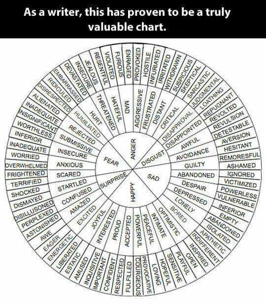 I think this is a fantastic tool to get students to expand their writing vocabulary. Having them make their own 'wheel of feelings' using a thesaurus would be even better.