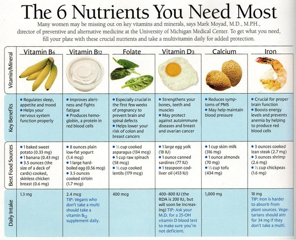 28 best Nutrition images on Pinterest