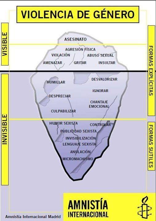 El Iceberg de la Violencia de Género.