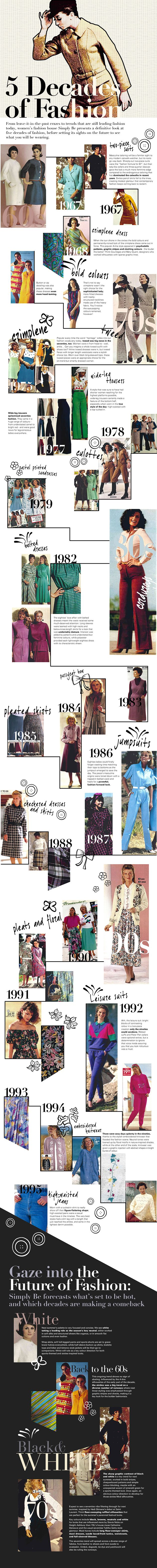 From leave-it-in-the-past crazes to trends that are still leading fashion today, womens fashion house Simply Be presents a definitive look at five de