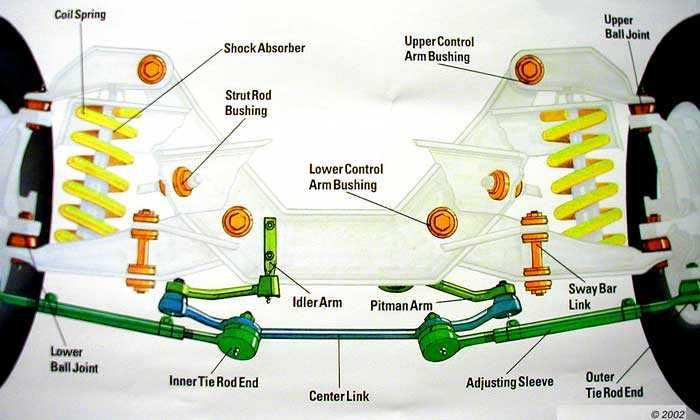 LIST OF FRONT END SUSPENSION PARTS 2001 FORD F150 XLT | Click the image to open in full size