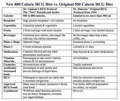 Why 800 Calorie HCG Diet is Better than 500 Calorie Diet