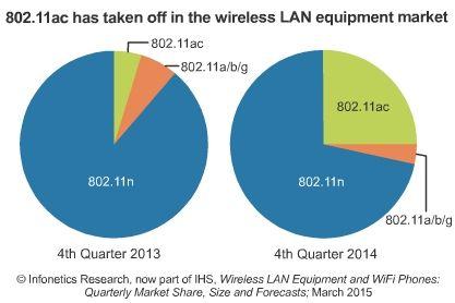 Infonetics: Wireless LAN Gear Nears $5 Billion in 2014; 802.11ac Access Points Take Off