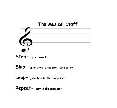 Good game for teaching kids to recognize difference between lines and spaces.   The Sharp Music Teacher: February 2013
