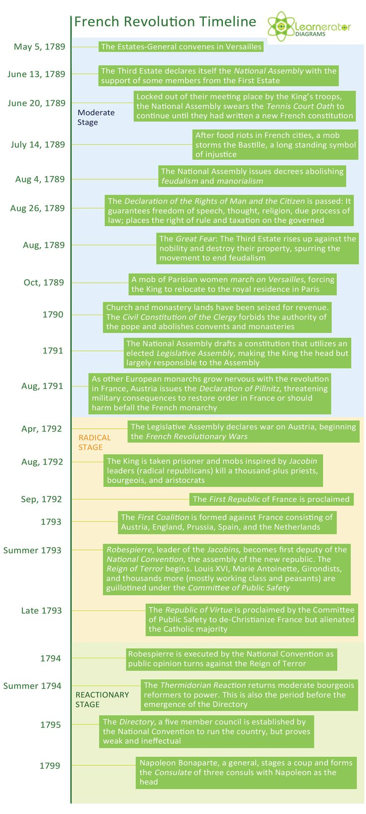 timeline french revolution The french revolution was a time in french history between 1789 and 1799 during these years, the government and ideas about how france should be ruled changed many.