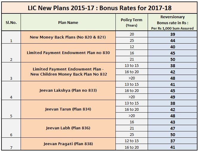 Latest Lic Bonus Rates For New Plans Launched During 2015 17 Content Insurance How To Plan Long Term Insurance