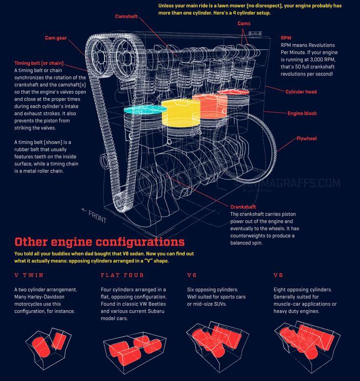 How an automotive gas engine works - Imgur