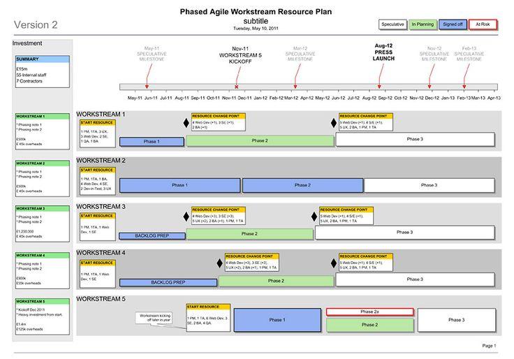 agile project management plan template
